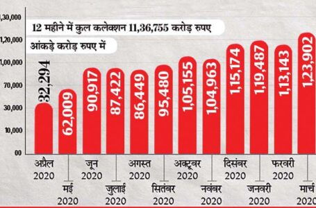 केंद्र सरकार के खजाने में पिछले महीने सबसे ज्यादा 1.24 लाख करोड़ रुपए आए